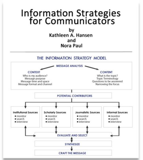 Picture of Information Strategies for Communicators